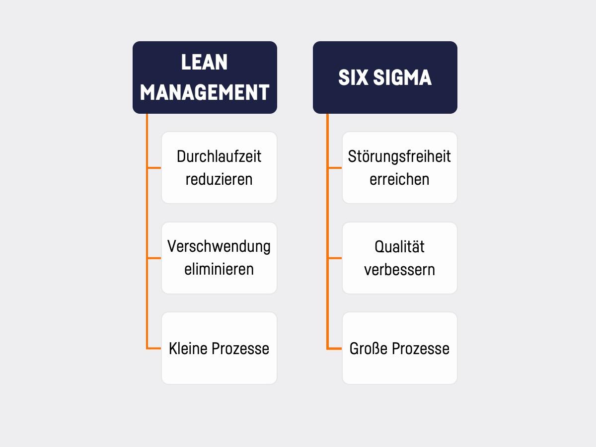 Abgrenzung zwischen Six Sigma und Lean Management