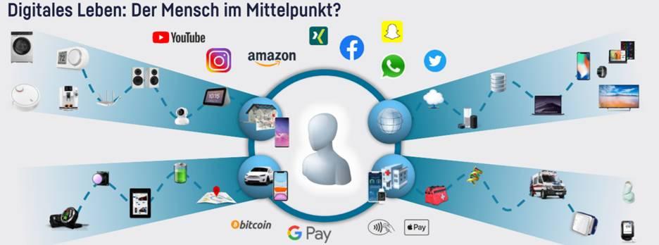 Der Mensch im Mittelpunkt der Digitalisierung
