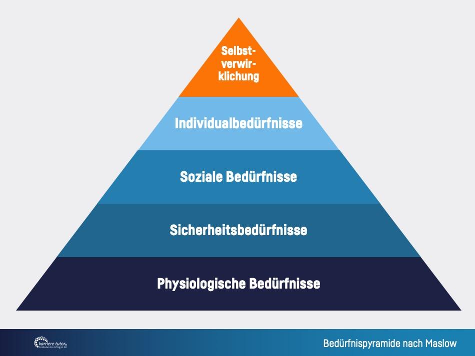 Pyramide nach Maslow