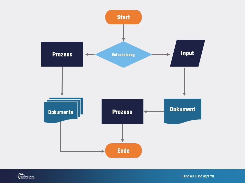 Beispiel Flussdiagramm