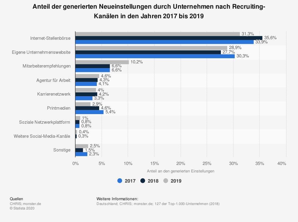 Recruiting-Kanäle nach Anteilen der Neueinstellungen