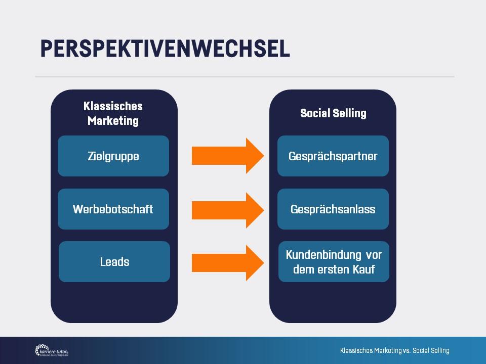 karrieretutor social selling perspektivenwechsel